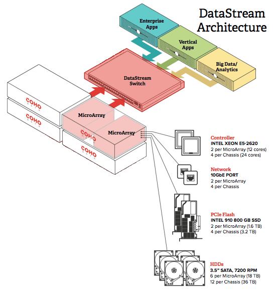 Datastream Architecture