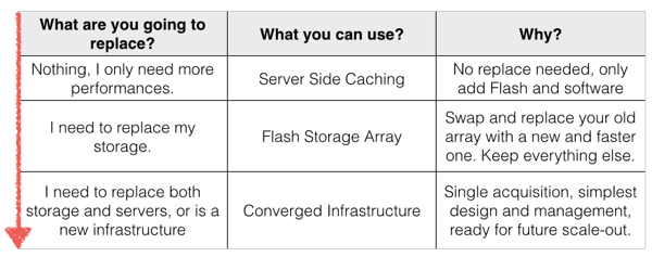 Flash Adoption in a brownfield environment