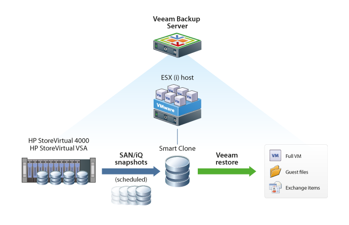 Test Veeam Storage Snapshots in your lab - Virtual to the Core