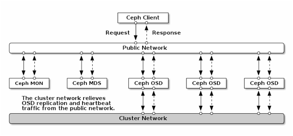 Ceph Cluster Network