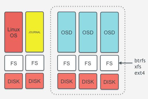 My adventures with Ceph Storage  Part 3: Design the nodes