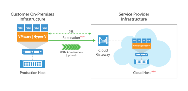 Veeam Cloud Connect Replication, End User view