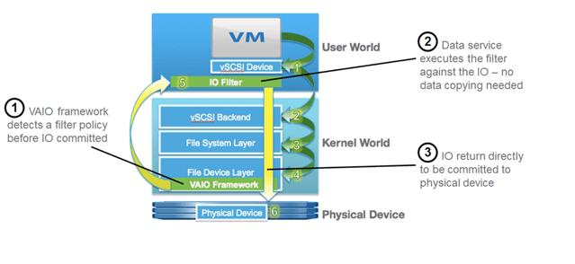 VMware VAIO architecture