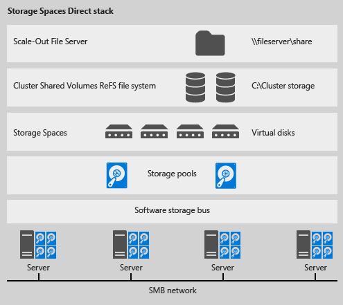 Build a Storage Spaces Direct cluster using VMware VM's