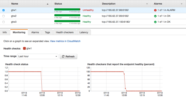 Load balancing services with AWS Route53 DNS health checks