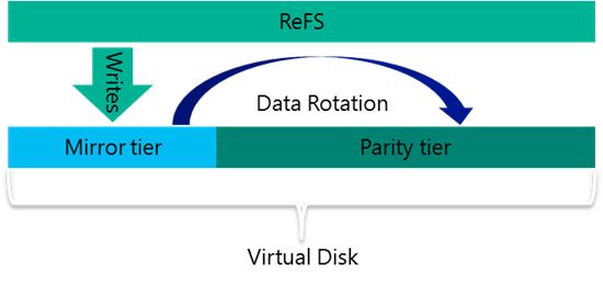An example for a Veeam backup repository using Windows 2016