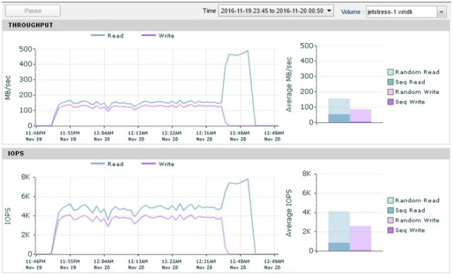 Backup performance of VMware VVOLs - Virtual to the Core