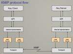 KMIP protocol flow