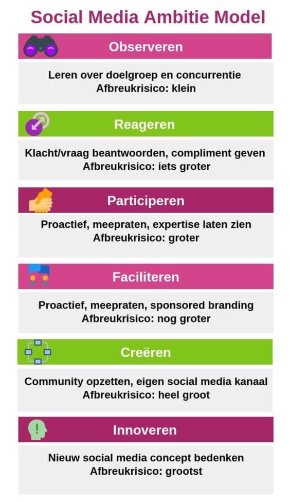 social media ambitiemodel infographic