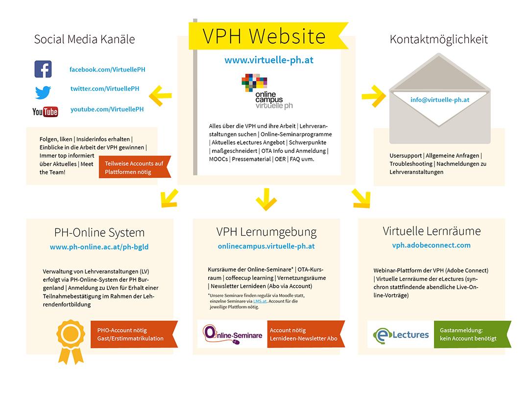 Die Virtuelle PH im Überblick: Organigramm als PDF