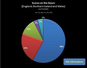 Scores on the doors