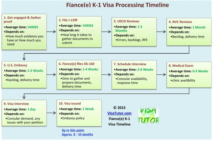Fiance visa india