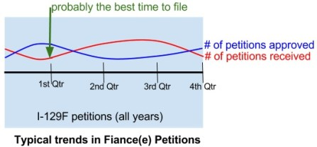 The best time to file the I-129F « Visa Tutor