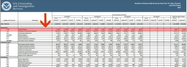 uscis statistics 3