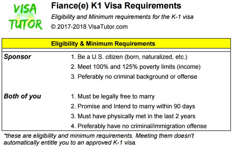 K1 Visa Time Frame 2017   Frameswalls org