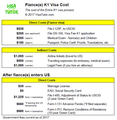 Applying for fiancee visa