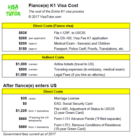 List of K-1 visa costs valid for 2018 to 2019