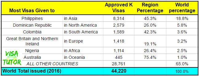 This table compares the fiance visas issued to different regions of the world