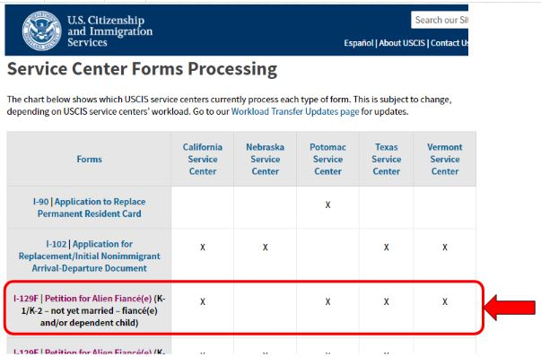 The USCIS Service Center process several types of petitions. The I-129F is handled by 4 out of 5