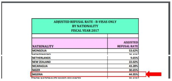 statistics show that nigerians get 45% denials for tourist visa. How does this compare to fiance K-1 visa denials?