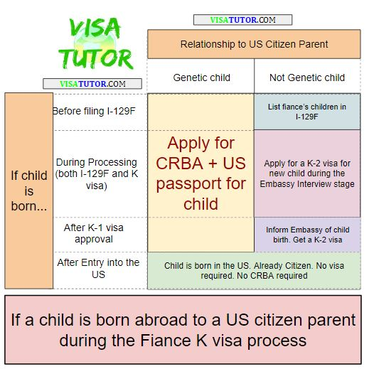 Diagram and flowchart for CRBA during a fiance visa process