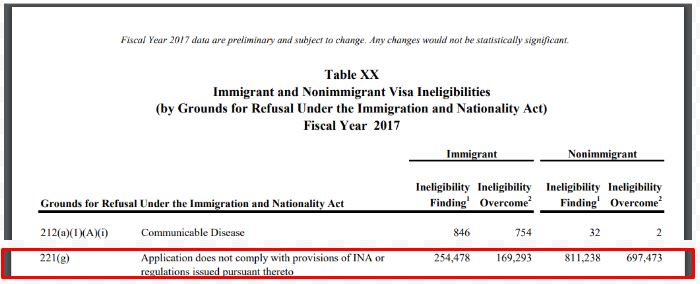 Statistics from the US Department of state show how the different reasons  why K-1 visas are denied