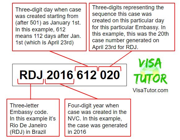 How an NVC Case number is generated for the Fiance Visa