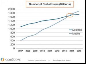 Mobile versus Desktop Browsing Comscore