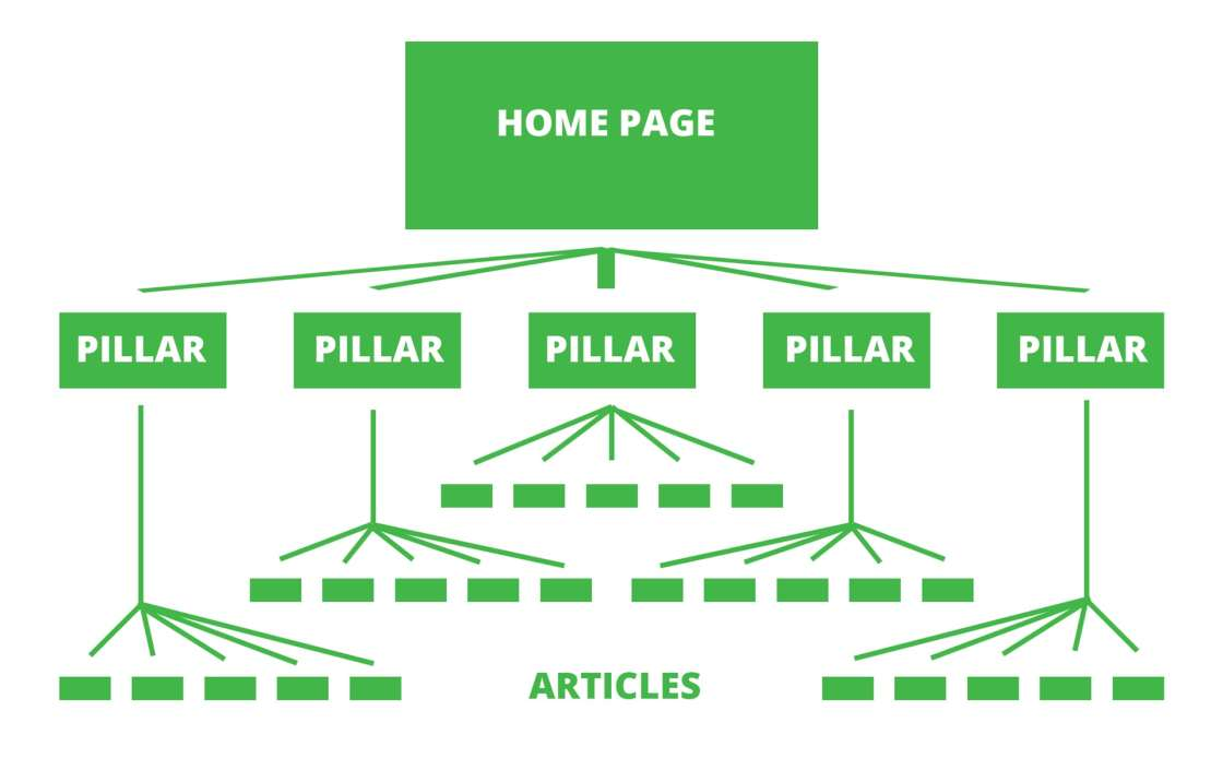 Your content should form a lead funnel that links everything back to your content pillars, which leads visitors home.