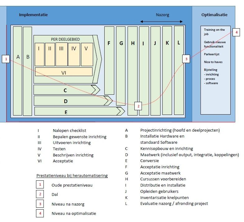 Aanpak, stappenplan, ICT strategie, Implementatie, Optimalisatie IT