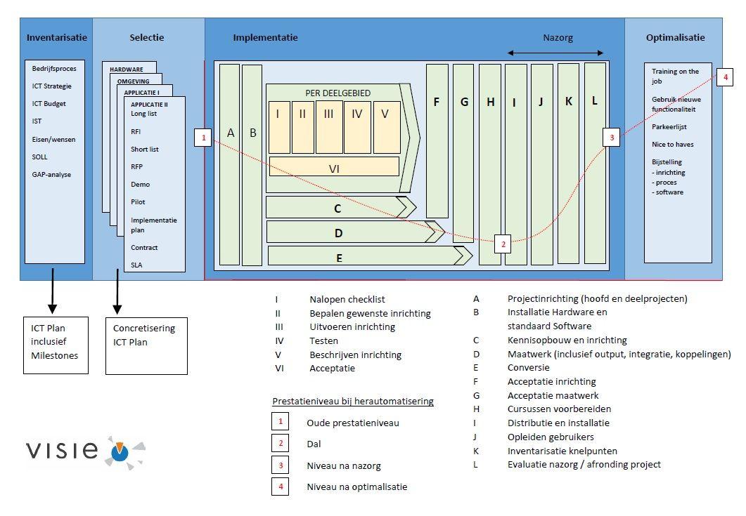Potentie van ICT-omgeving