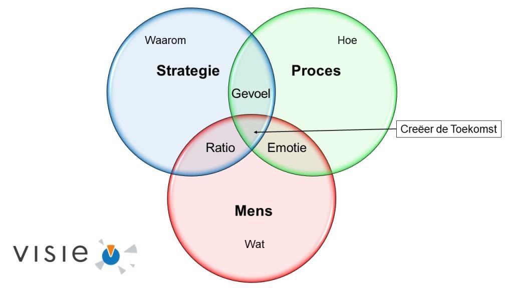 Balans tussen gevoel, emotie en ratio.