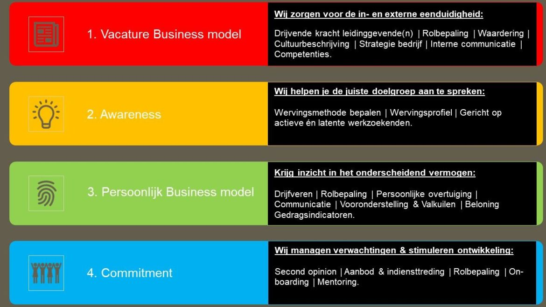 Werving en selectie proces, modulair
