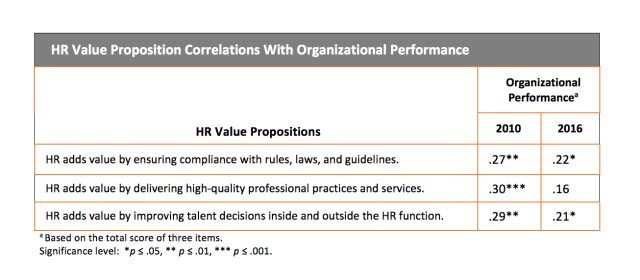 Table showing HR Value Proposition Correlations With Organizational Performance