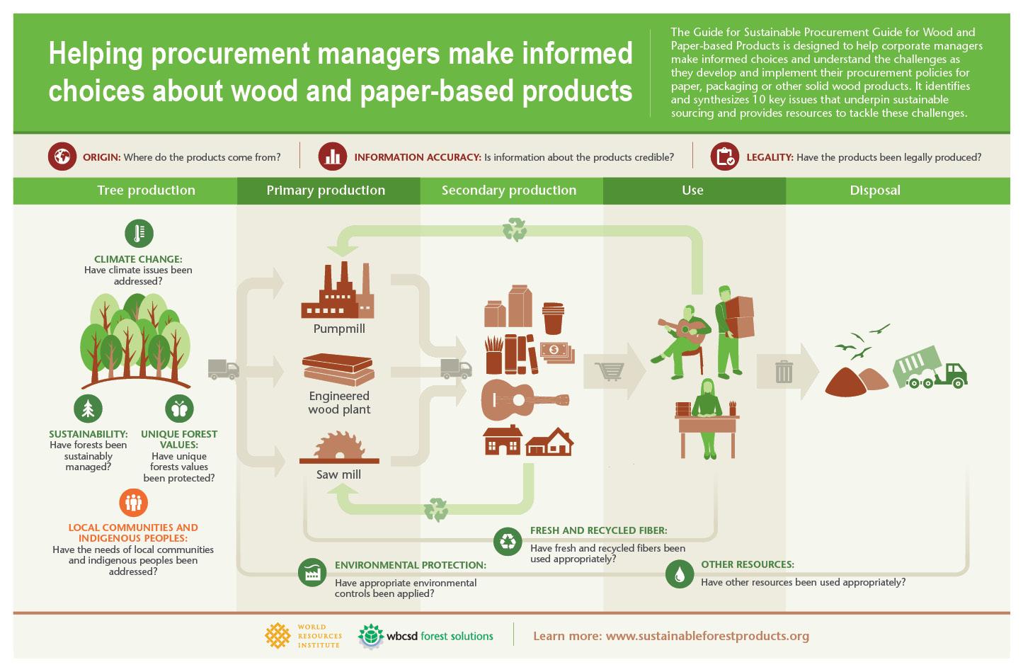 Procurement Guide WRI
