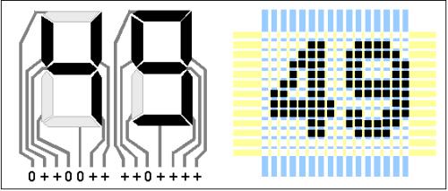 À gauche, des chiffres en segments, comme sur une montre. Image : CC, par Lozère sur Wkipédia