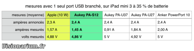 mesures chargeur mural Aukey