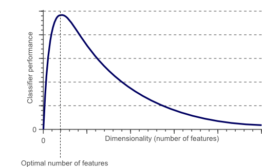 The Curse of Dimensionality in Classification