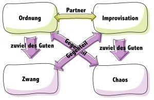 Wertequadrat-Ordnung-Improvisation