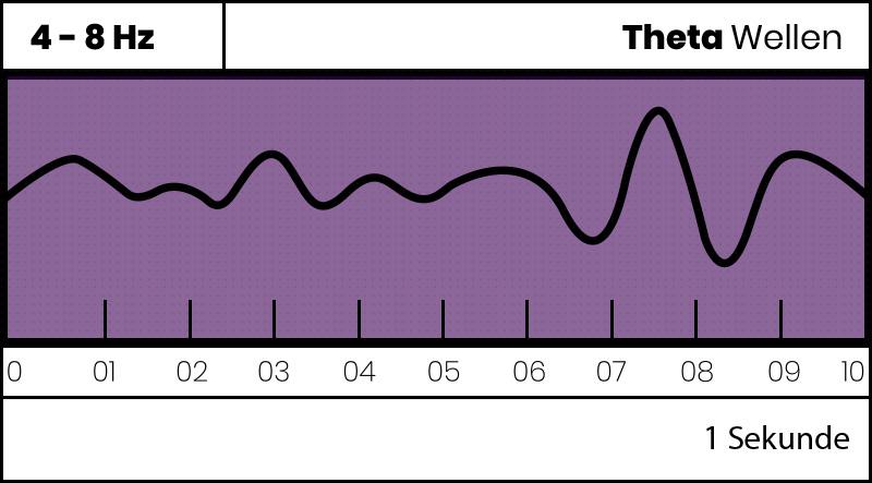 theta gehirnwellen Gehirnwellen Stimulation