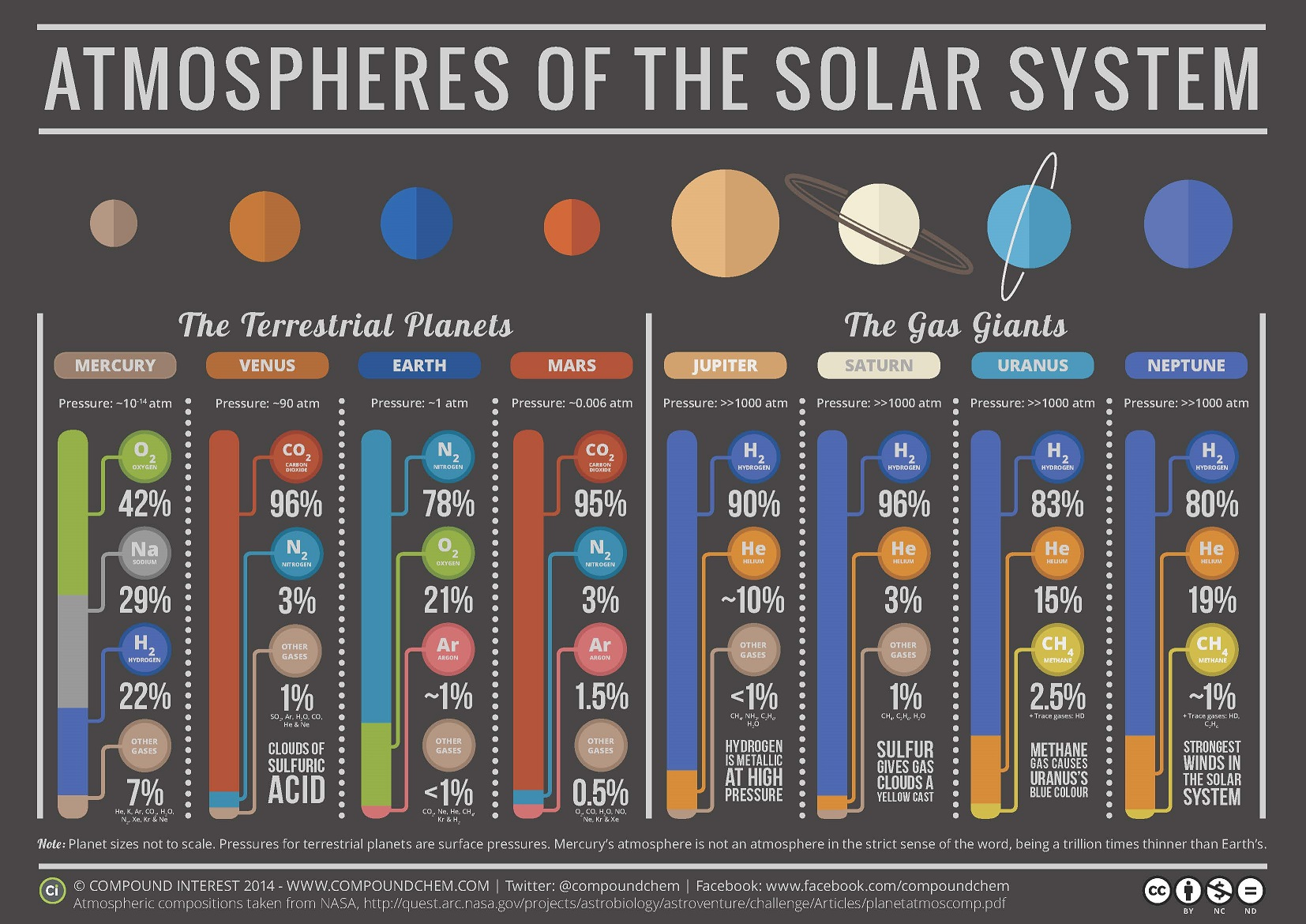 History Of Earth S Atmosphere I