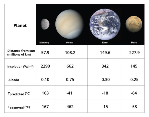 Factors that Control Earths Temperature Earth Science