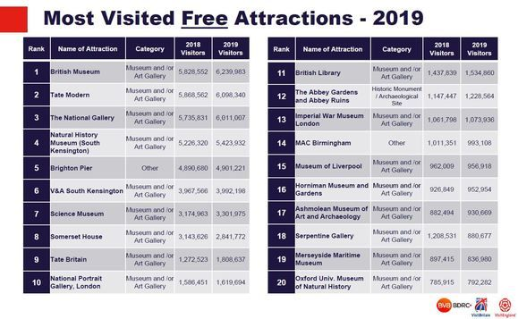 Most visited free attractions 2019
