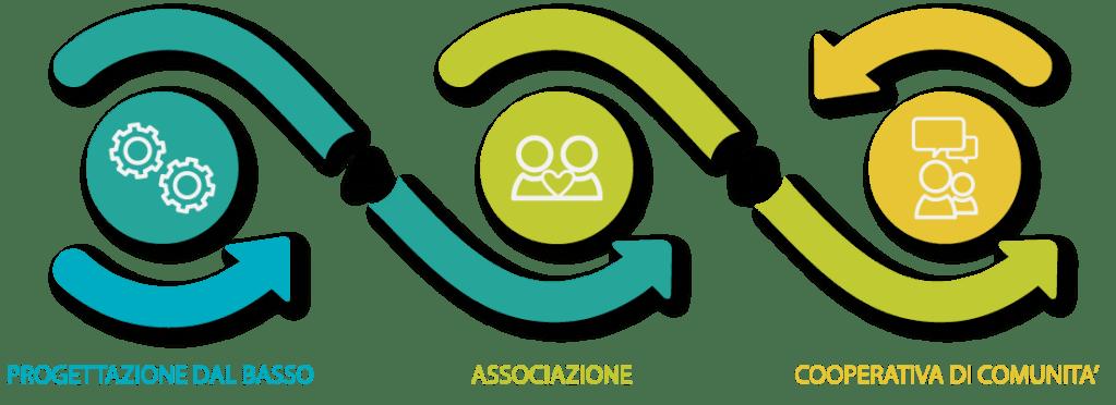 FLUSSO-PROGETTO-ASSOCIAZIONE-COOPERATIVA