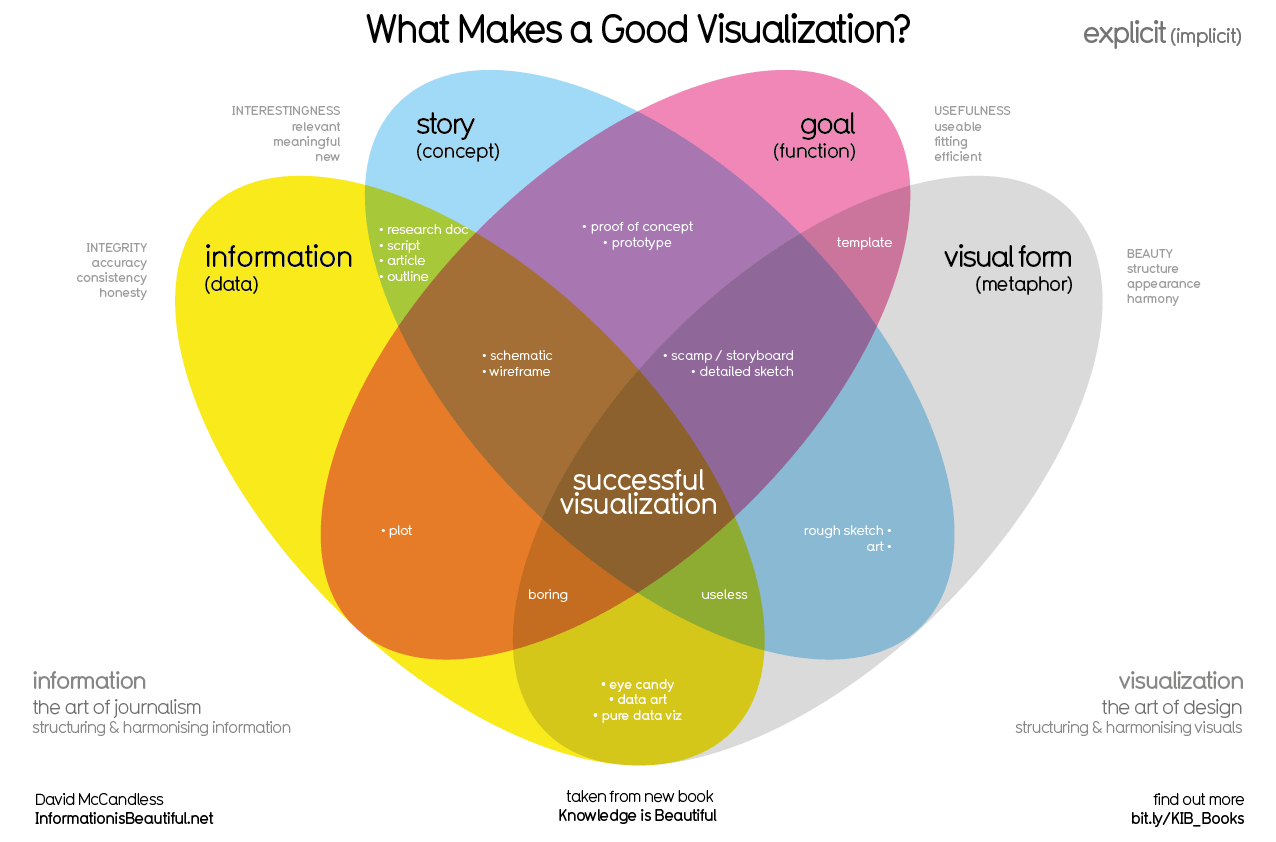 Infographic Design Best Practices