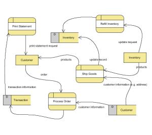 Data Flow Diagram  BPMN Diagrams  Unified Modeling