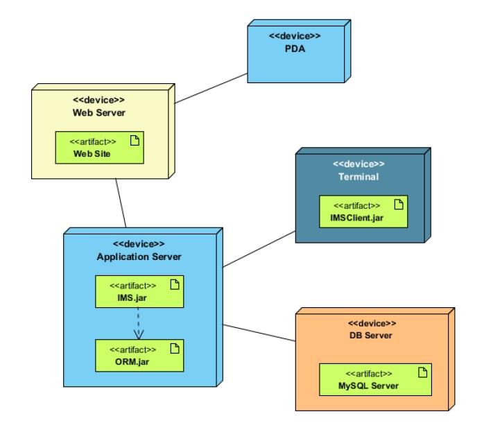 UML diagram types: deployment diagram