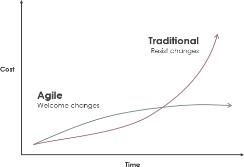传统与敏捷的变革成本