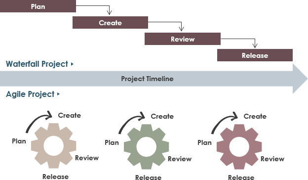 瀑布与敏捷软件开发