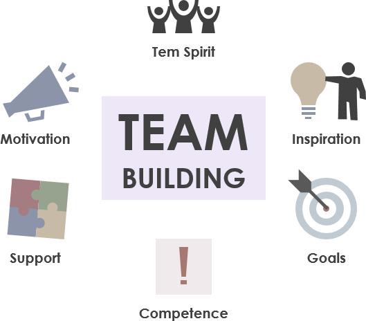 Scrum团队建设